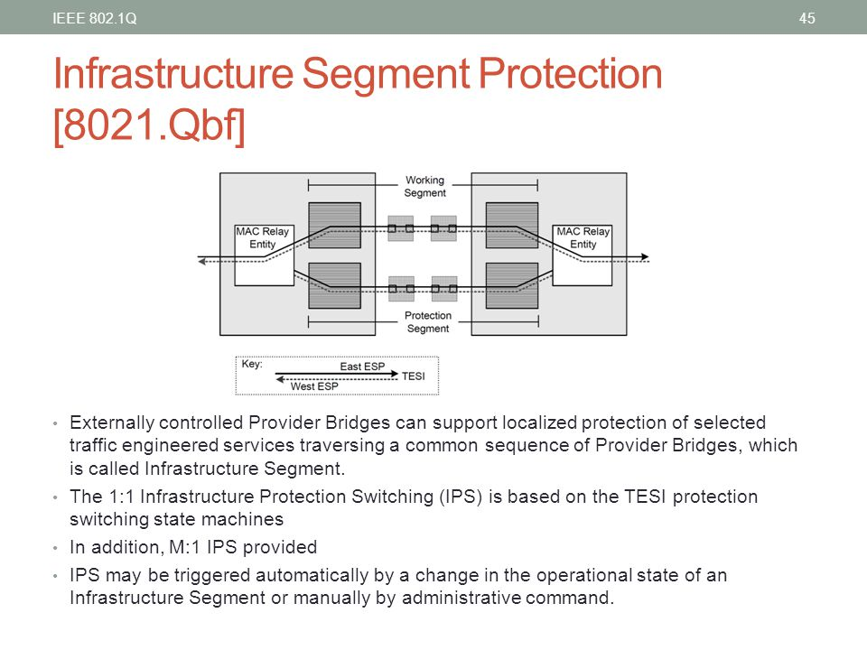 Infrastructure Segment Protection [8021.Qbf]